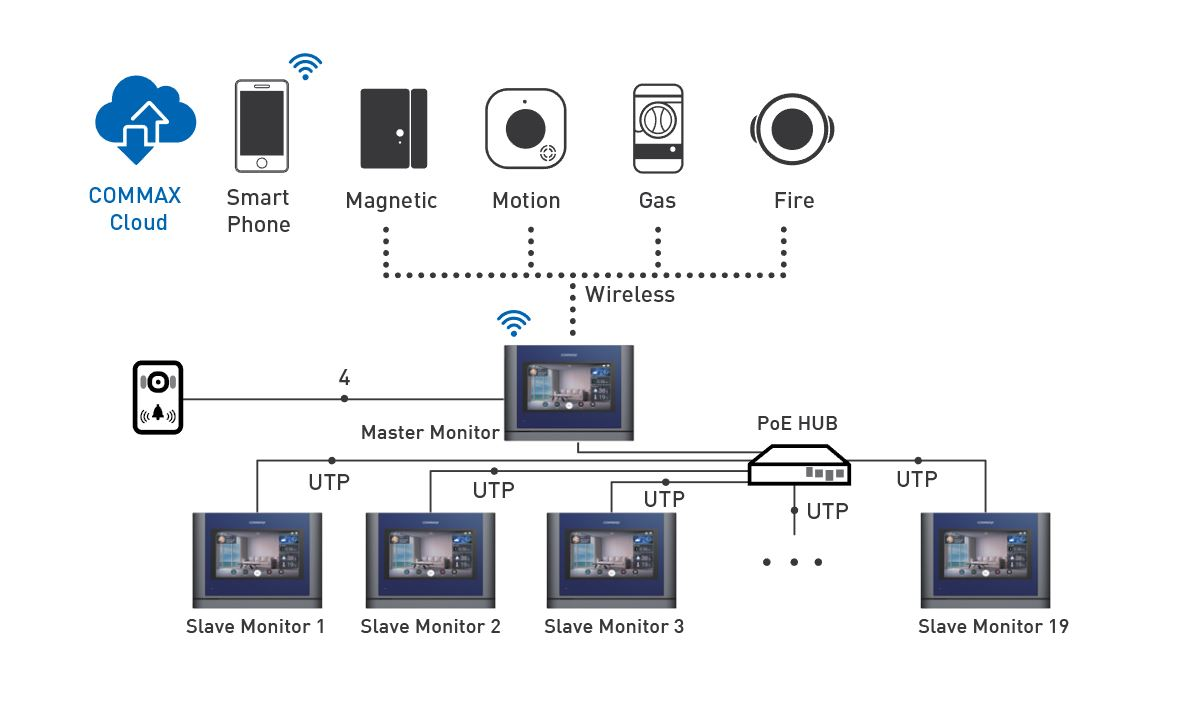 Commax Smart Home Security Monitor Wiring Diagram